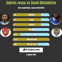 Gabriel Jesus vs David McGoldrick h2h player stats
