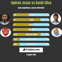 Gabriel Jesus vs David Silva h2h player stats