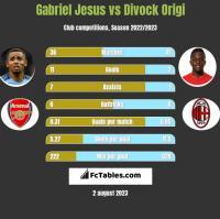 Gabriel Jesus vs Divock Origi h2h player stats