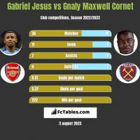 Gabriel Jesus vs Gnaly Maxwell Cornet h2h player stats