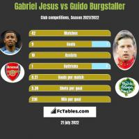 Gabriel Jesus vs Guido Burgstaller h2h player stats