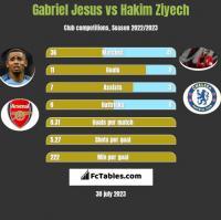 Gabriel Jesus vs Hakim Ziyech h2h player stats