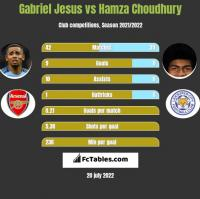 Gabriel Jesus vs Hamza Choudhury h2h player stats