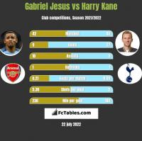 Gabriel Jesus vs Harry Kane h2h player stats