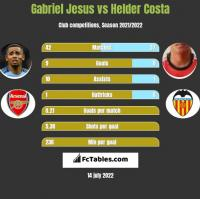 Gabriel Jesus vs Helder Costa h2h player stats