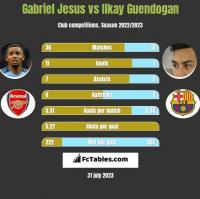 Gabriel Jesus vs Ilkay Guendogan h2h player stats