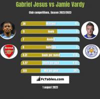 Gabriel Jesus vs Jamie Vardy h2h player stats