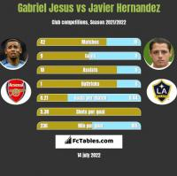 Gabriel Jesus vs Javier Hernandez h2h player stats