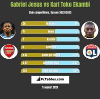 Gabriel Jesus vs Karl Toko Ekambi h2h player stats