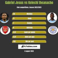 Gabriel Jesus vs Kelechi Iheanacho h2h player stats