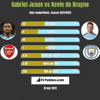 Gabriel Jesus vs Kevin de Bruyne h2h player stats