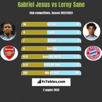 Gabriel Jesus vs Leroy Sane h2h player stats