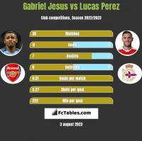 Gabriel Jesus vs Lucas Perez h2h player stats