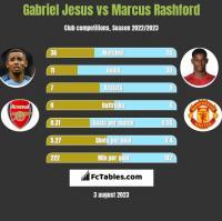 Gabriel Jesus vs Marcus Rashford h2h player stats