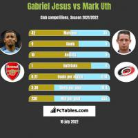 Gabriel Jesus vs Mark Uth h2h player stats