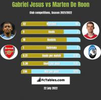 Gabriel Jesus vs Marten De Roon h2h player stats