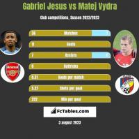 Gabriel Jesus vs Matej Vydra h2h player stats