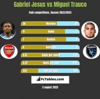Gabriel Jesus vs Miguel Trauco h2h player stats