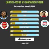 Gabriel Jesus vs Mohamed Salah h2h player stats