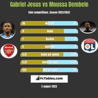 Gabriel Jesus vs Moussa Dembele h2h player stats