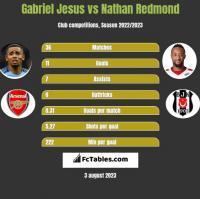 Gabriel Jesus vs Nathan Redmond h2h player stats