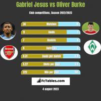 Gabriel Jesus vs Oliver Burke h2h player stats