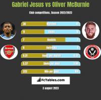 Gabriel Jesus vs Oliver McBurnie h2h player stats