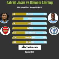 Gabriel Jesus vs Raheem Sterling h2h player stats