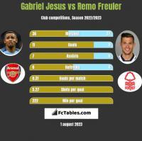 Gabriel Jesus vs Remo Freuler h2h player stats