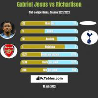 Gabriel Jesus vs Richarlison h2h player stats