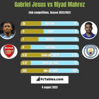 Gabriel Jesus vs Riyad Mahrez h2h player stats