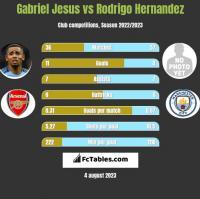 Gabriel Jesus vs Rodrigo Hernandez h2h player stats