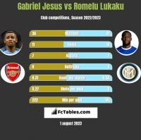 Gabriel Jesus vs Romelu Lukaku h2h player stats