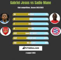 Gabriel Jesus vs Sadio Mane h2h player stats