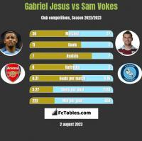 Gabriel Jesus vs Sam Vokes h2h player stats