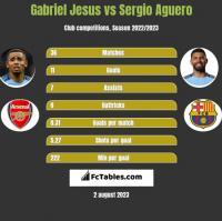 Gabriel Jesus vs Sergio Aguero h2h player stats