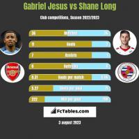 Gabriel Jesus vs Shane Long h2h player stats