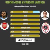 Gabriel Jesus vs Vincent Janssen h2h player stats