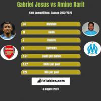 Gabriel Jesus vs Amine Harit h2h player stats