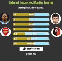 Gabriel Jesus vs Martin Terrier h2h player stats