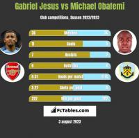 Gabriel Jesus vs Michael Obafemi h2h player stats