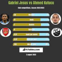 Gabriel Jesus vs Ahmed Kutucu h2h player stats