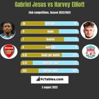 Gabriel Jesus vs Harvey Elliott h2h player stats