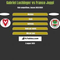 Gabriel Luchinger vs Franco Joppi h2h player stats