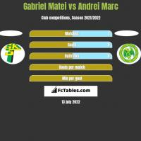 Gabriel Matei vs Andrei Marc h2h player stats