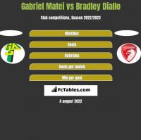 Gabriel Matei vs Bradley Diallo h2h player stats