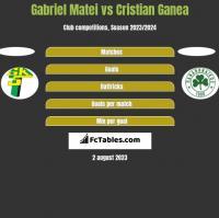 Gabriel Matei vs Cristian Ganea h2h player stats