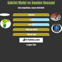 Gabriel Matei vs Damien Dussaut h2h player stats