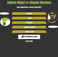 Gabriel Matei vs Giannis Kontoes h2h player stats