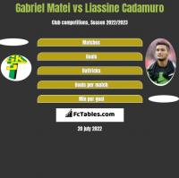 Gabriel Matei vs Liassine Cadamuro h2h player stats